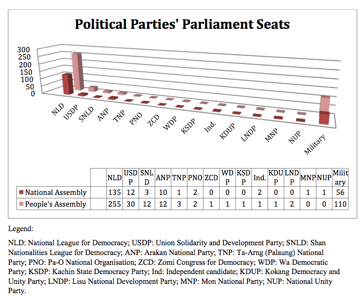 Political Parties' Parliament Seats