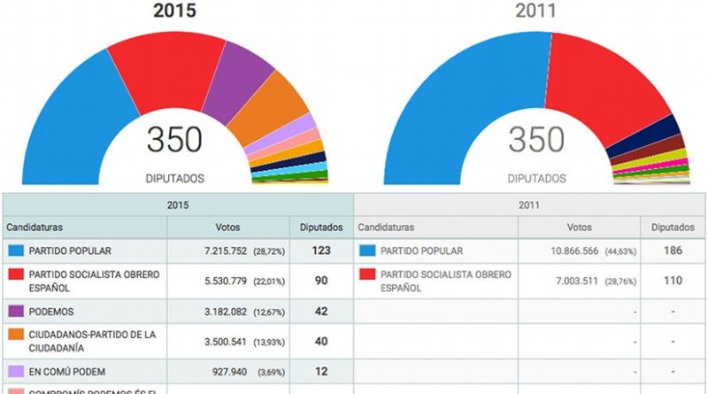 General Elections in Spain 2015 - Results. Source: Interior Ministry.