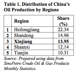 Table 1. Distribution of China's Oil Production by Regions