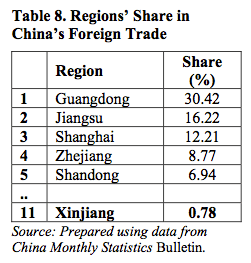 Table 8. Regions' Share in China's Foreign Trade