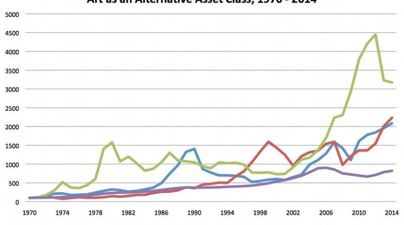 Alternative Asset_Class 1970-2014 (c) Luxembourg School of Finance