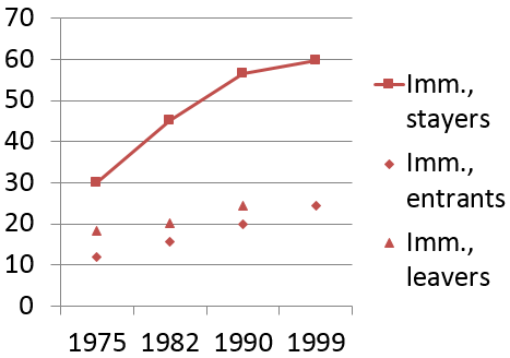 Figure 2. Homeownership rates of immigrant stayers, entrants and leavers