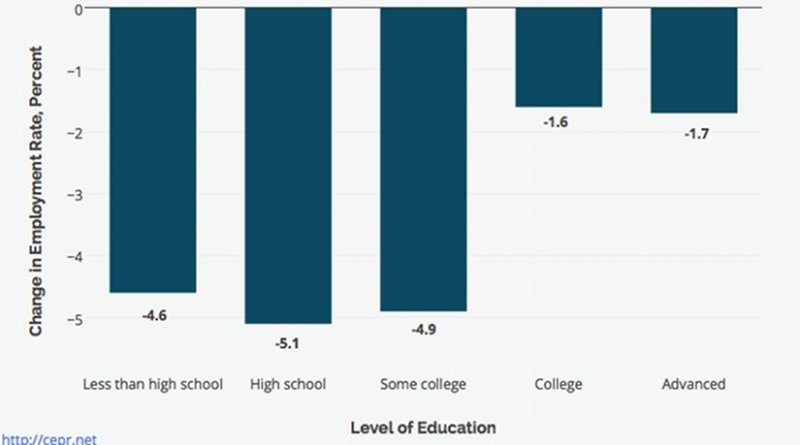 Change in Prime-Age (Ages 25 to 54) Employment Rates by Education Level, 2007 to 2014
