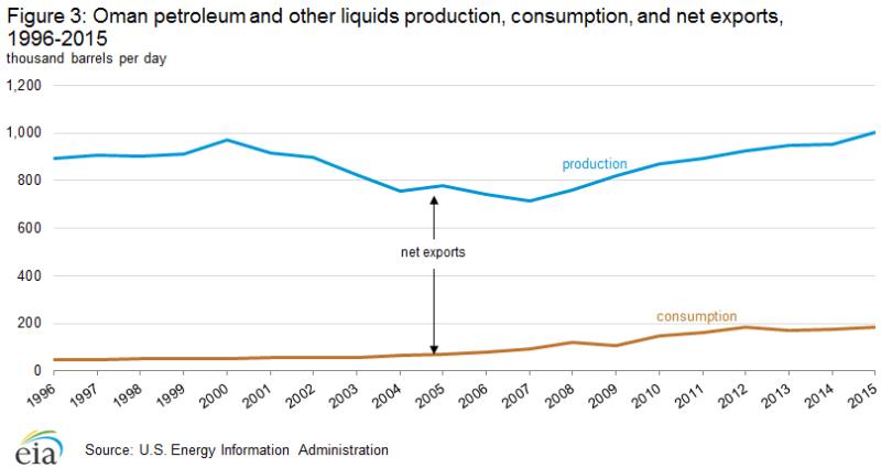 petroleum_production_consumption_exports