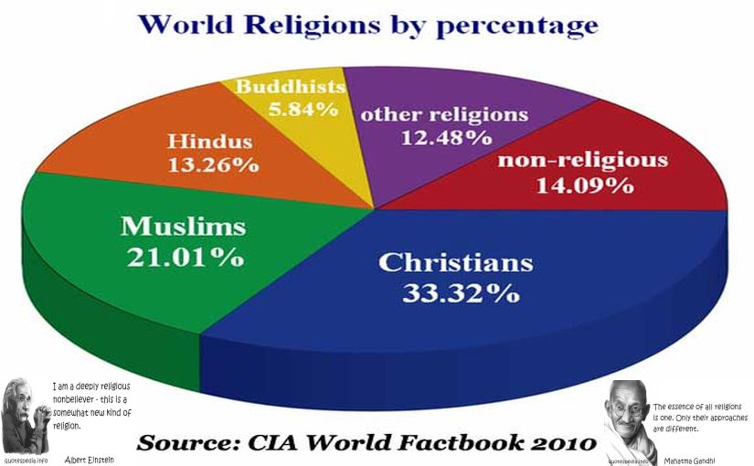 Religion and violence essay