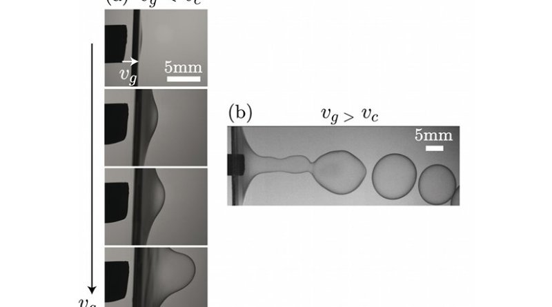Typical progression in the cavity created in a film when the gas flow rate Vg increases and is below the minimum value for creating bubbles Vc. (b) Bubbles form when Vg is greater than Vc. © L. Salkin et al., Phys. Rev. Lett. (2016). Institut de Physique de Rennes (CNRS/Université Rennes 1).