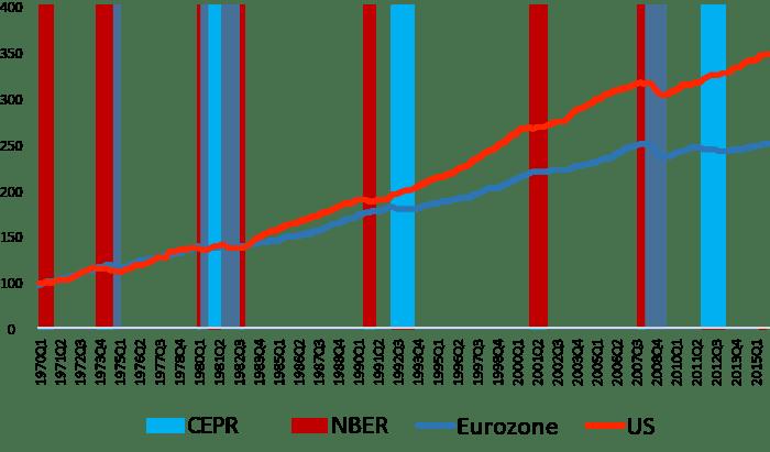 Sources: BEA, Eurostat, Eurozone Wide Model.