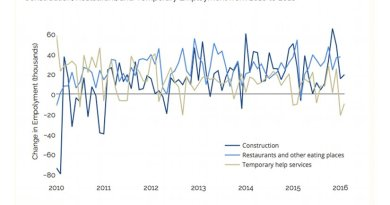 Monthly Net Changes in Construction, Restaurant, and Temp Employment