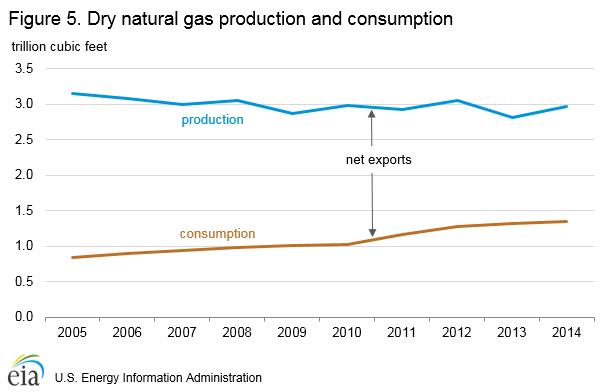 natural_gas_production_consumption