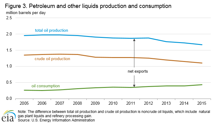 petroleum_production_consumption