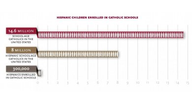 Just 300,000 Hispanic children attend Catholic Schools, amounting to 2.4 percent of the nation's 12.4 million school-age Hispanic children -- of which 8 million are school-age Hispanic Catholics. Overall enrollment in Catholic schools is 1.9 million students. Credit Catholic Schools in an Increasingly Hispanic Church
