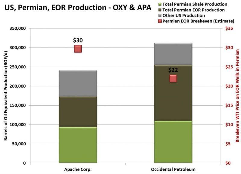 EOR-Permian-OXY-APA-1024x743