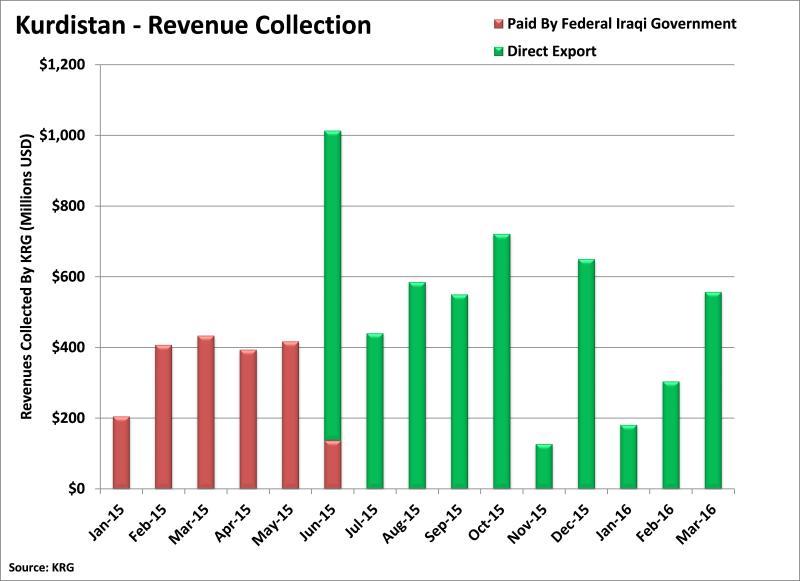 KRG-Revenue-Recovering