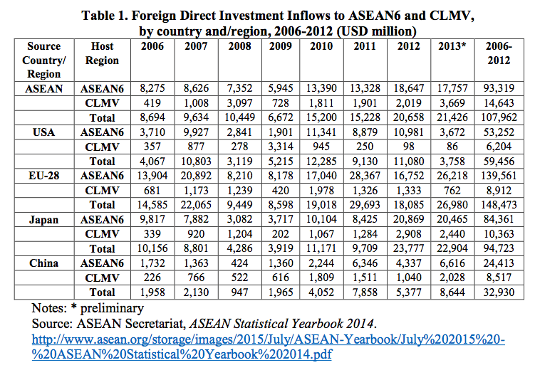 Table 1. Foreign Direct Investment Inflows to ASEAN6 and CLMV, by country and/region, 2006-2012 (USD million)