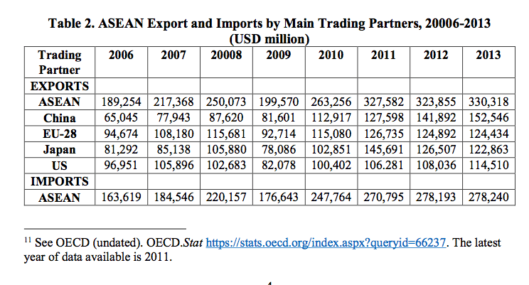 Table 2. ASEAN Export and Imports by Main Trading Partners, 20006-2013