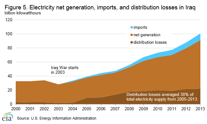 electricity_generation_imports