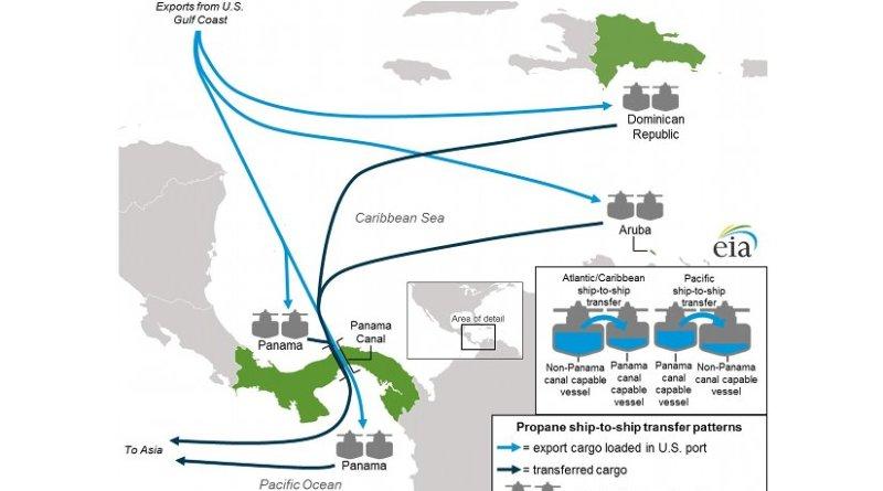 Figure 1. Propane shipt-to-ship transfer patterns. Source: EIA.