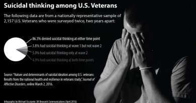 Nearly 14 percent of Veterans reported suicidal thinking at one or both phases of a two-year VA study. Credit Infograph by Michael Escalante