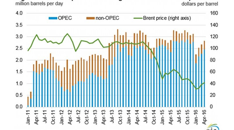 Crude oil production outages and Brent crude oil price. Source: EIA