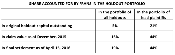 Table 1. Share accounted for by Floating Rate Accrual Notes in the holdout portfolio