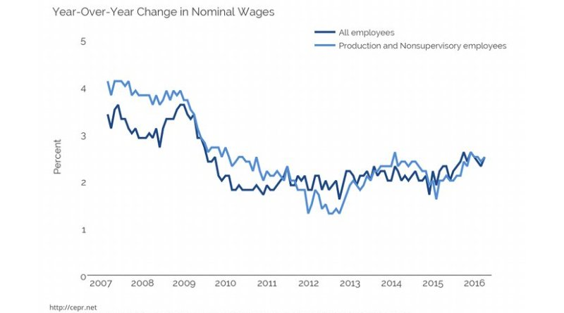 Year-Over-Year Change in Nominal Wages. Source: CEPR