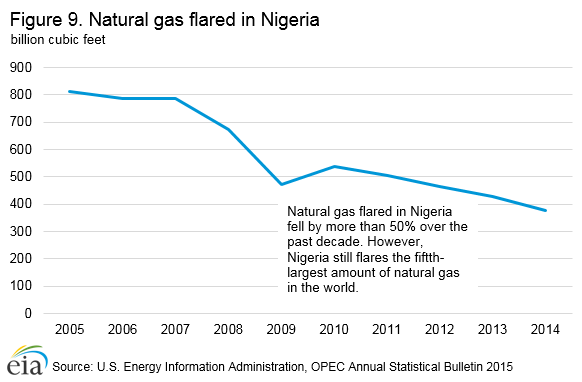 natural_gas_flared