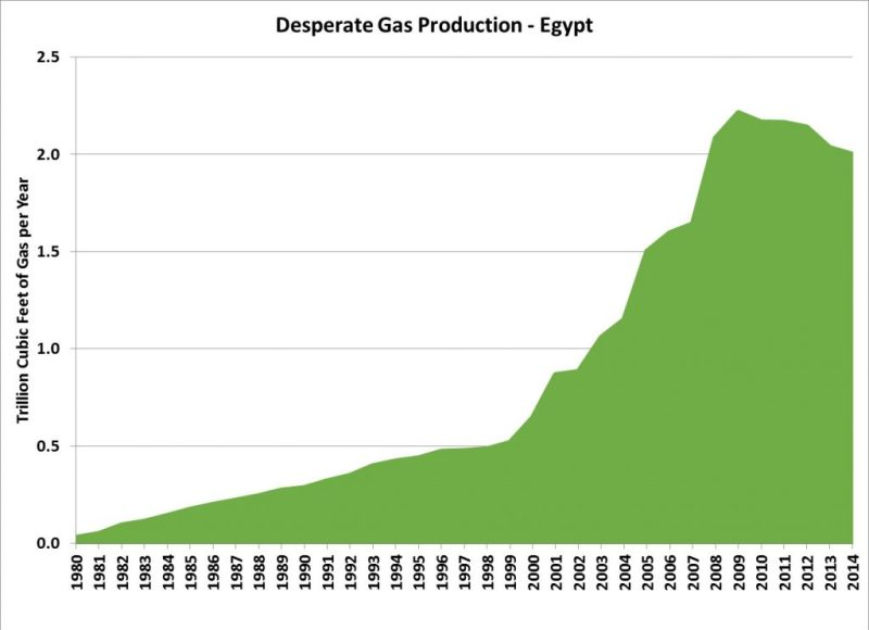 Egypt-Gas-production