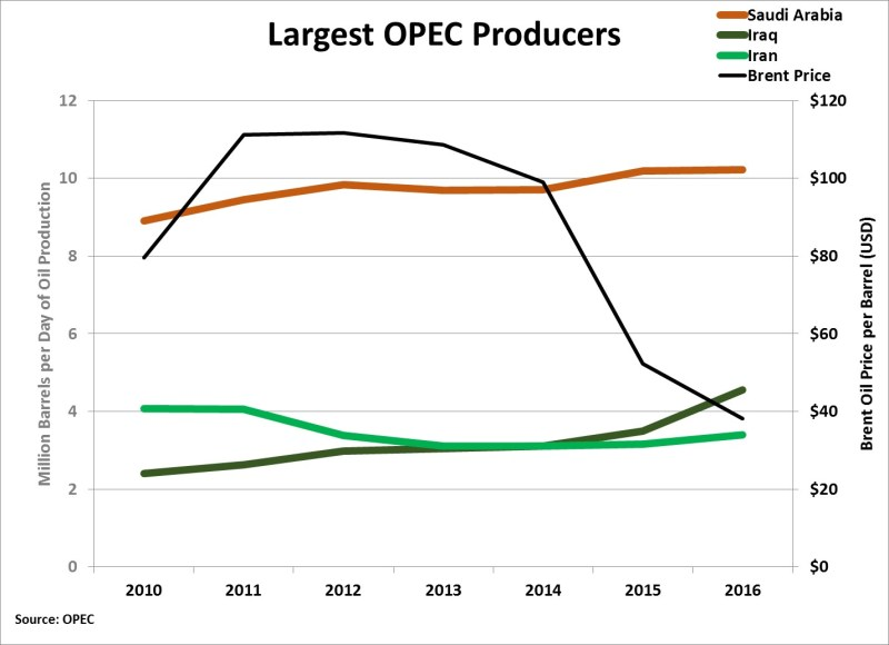 Largest-OPEC-producers