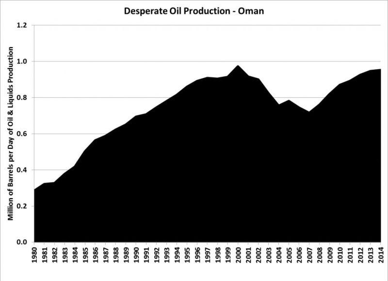 Oman-Oil-EOR