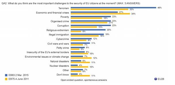Figure 1 European Union public opinion on terrorism   Source: European Commission