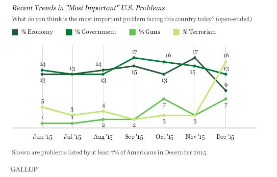 Figure 2 United States public opinion on terrorism   Source: Gallup.