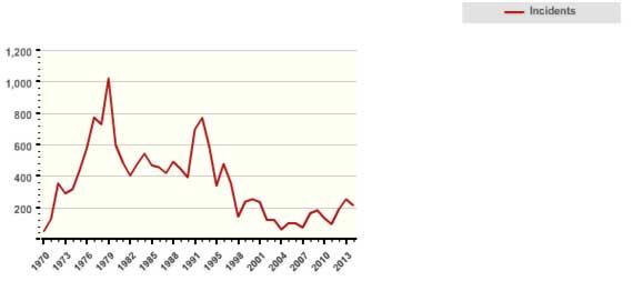 Figure 3 Number of terrorist incidents in Western Europe   Source: Global Terrorism Database