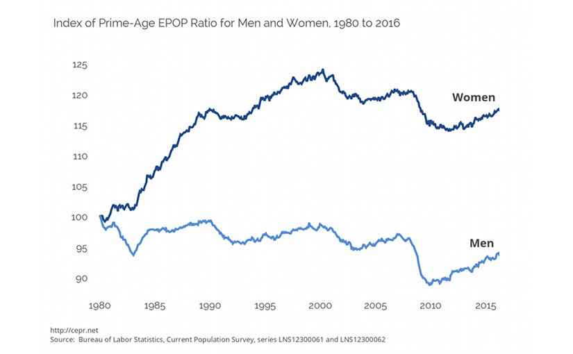 Index of Prime-Age EPOP Ratio for Men and Women, 1980 to 2016