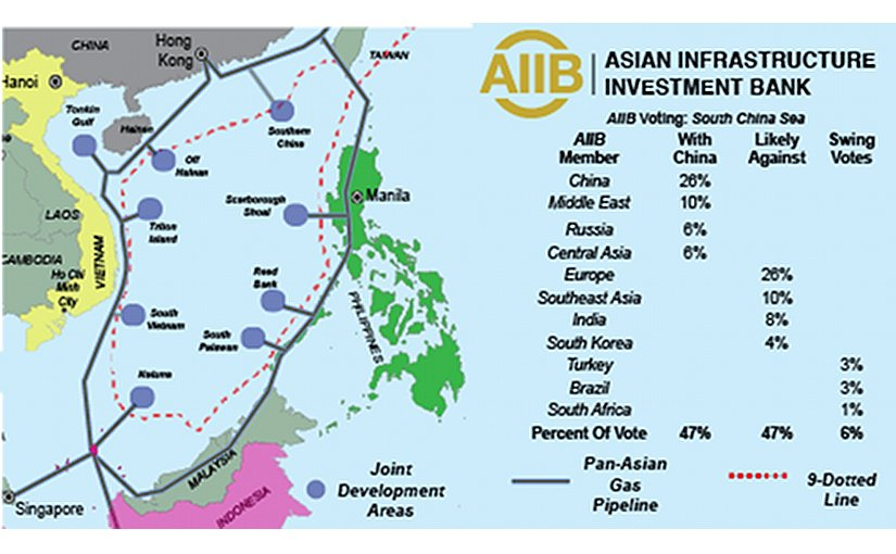 China holds veto power over Asian Infrastructure Investment Bank (AIIB), decisions. But other countries joining together can challenge it on issues like the South China Sea.
