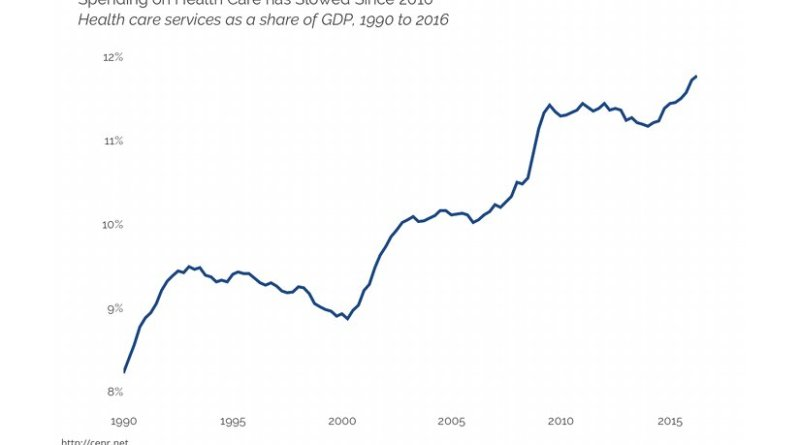 Spending on Health Care has Slowed Since 2010, Health care services as a share of GDP, 1990 to 2016