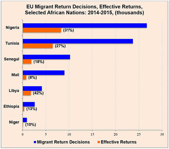 Digging in their heels: Countries struggle to return unauthorized migrants to their homelands, and on average, for the EU, only one in four official return decisions resulted in repatriation during 2014-2015 (Source: EU, Annex 1, Com (2016) 385)