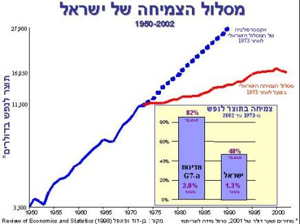 Israeli economic development (blue line indicates projected development had it continued at same pace as prior to Occupation; red line indicates actual growth rate)