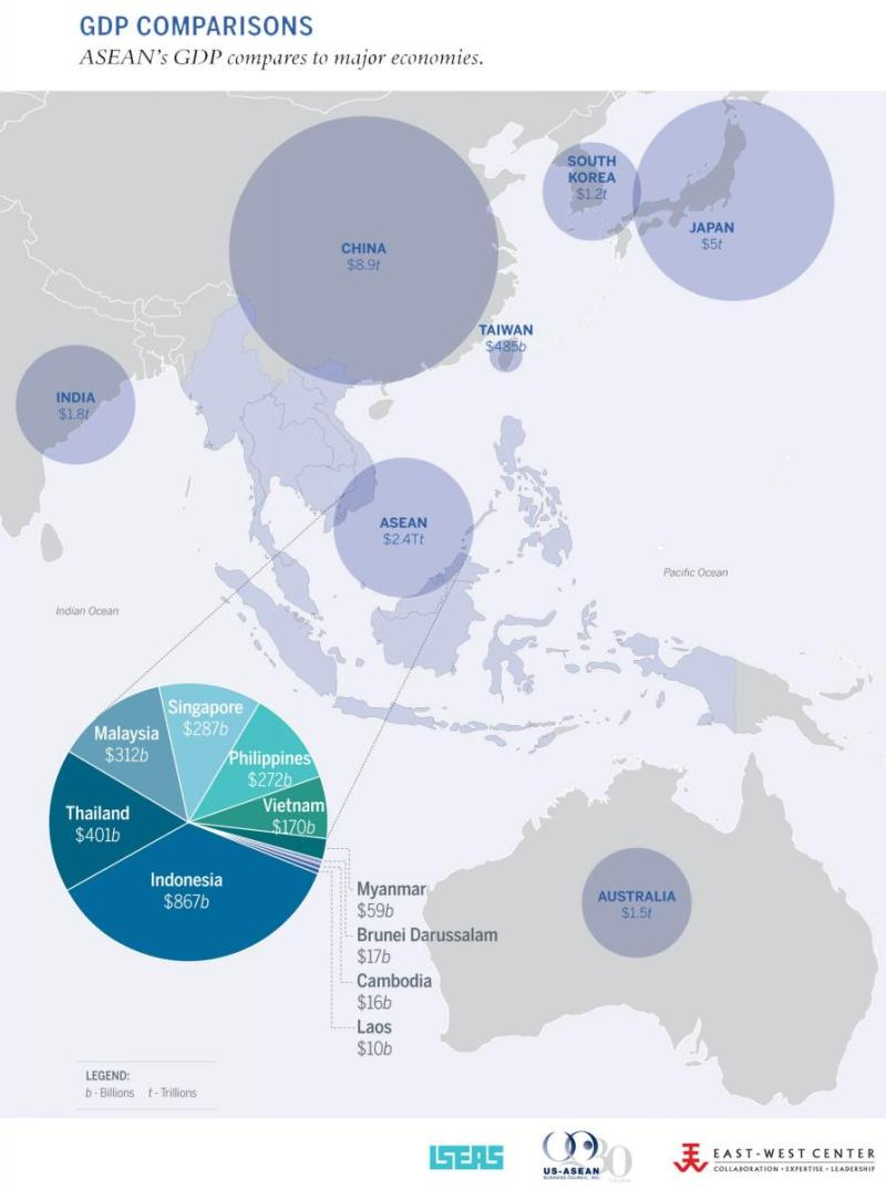 Strong partnership: ASEAN is the second-fastest growing economy in Asia after China (Source: Asia Matters for America)