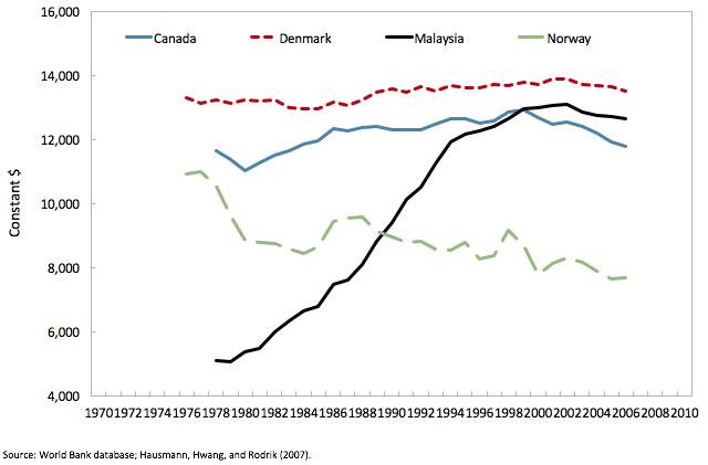 Figure 6. Goods export sophistication, 1976-2006
