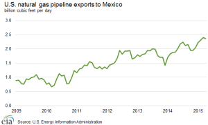 natural_gas_pipeline_exports