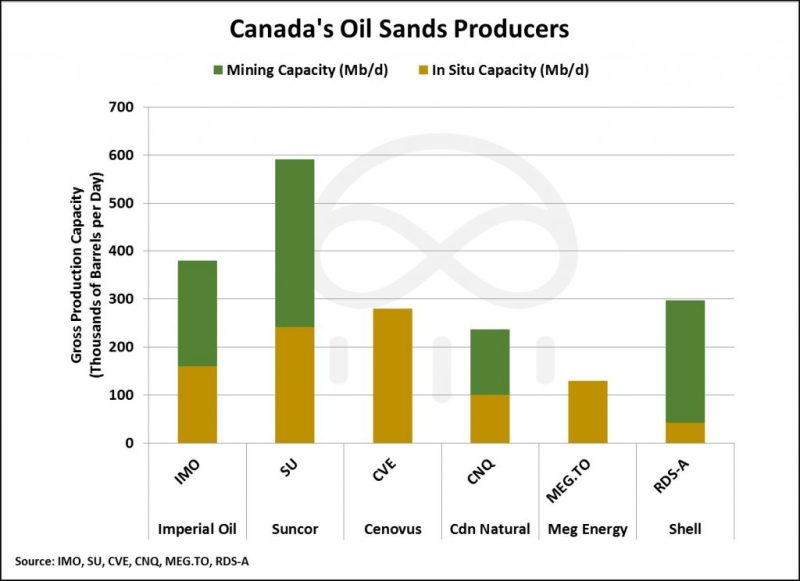 canada-oil-sands-producers-1024x744