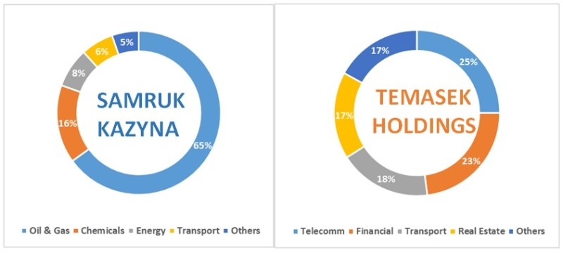 Figure 1: Percentage breakdown of portfolios of Temasek Holdings & Samruk-Kazyna, 2015