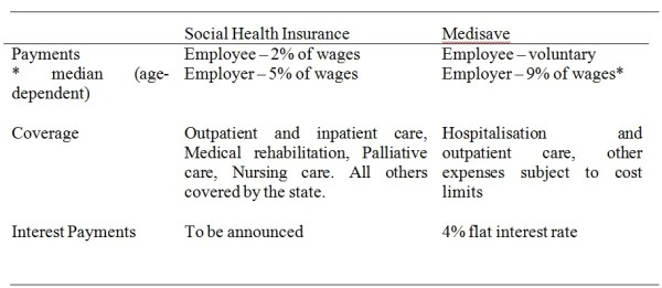 Table 6: Key similarities and differences between the Social Health Insurance and Medisave programmes