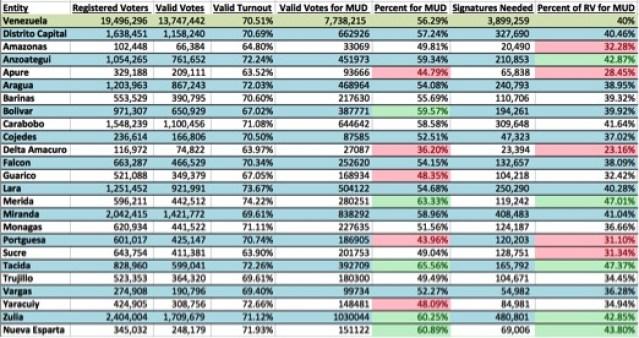 """Registered Voters  – """"¿Cuántos electores votaran en las Elecciones 2015?"""" – Eleccionesvenezuela.com  Valid Votes and Votes for MUD –  """"Elecciones a la Asamblea Nacional"""" – Consejo Nacional Electoral"""