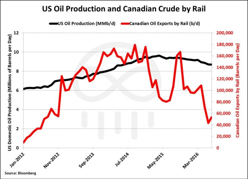 us-crude-and-rail-1024x743