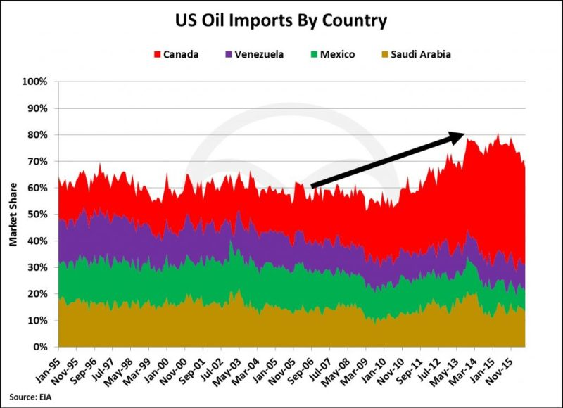 us-tot-imports-by-country-1024x743