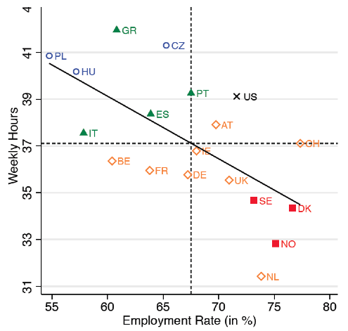 Figure 1 Weekly hours and employment rates are negatively correlated