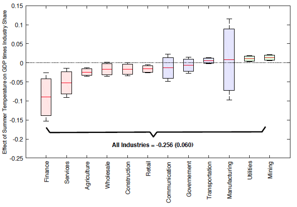 """Notes: For each industry in Figure 1, the horizontal line represents the point estimate of the impact of summer temperature on the growth rate of industry GDP times the industry share of GDP. The bottom and top portions of each rectangle represent 90% confidence intervals, while the outer limits of each boxplot represent the 95% confidence interval of each estimated coefficient. Standard errors are clustered at the year level. 'All Industries' is the sum of all the industry coefficients multiplied by the corresponding industry share. The industry labelled as """"Finance"""" refers to the BEA classification of 'Finance, Insurance, and Real Estate'."""