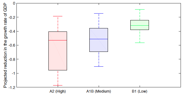 Notes: In Figure 2 the bottom and top lines denote the minimum and maximum projected impact, the bottom and top of the rectangle are the first and third quartile of the distribution of projected impacts, while the horizontal line inside the rectangle is the median projected impact.