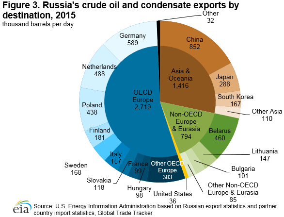 an analysis of russias grip on european oil and natural gas Why us is trying to deprive europe of cheap russian natural gas russian natural gas is likely to further boost the development of the analysis & opinion.